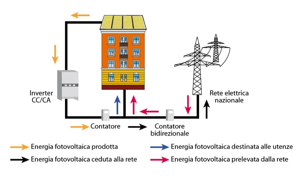 A Cosa Serve L Energia Solare.Cos E Come Funziona E Che Vantaggi Comporta Un Impianto